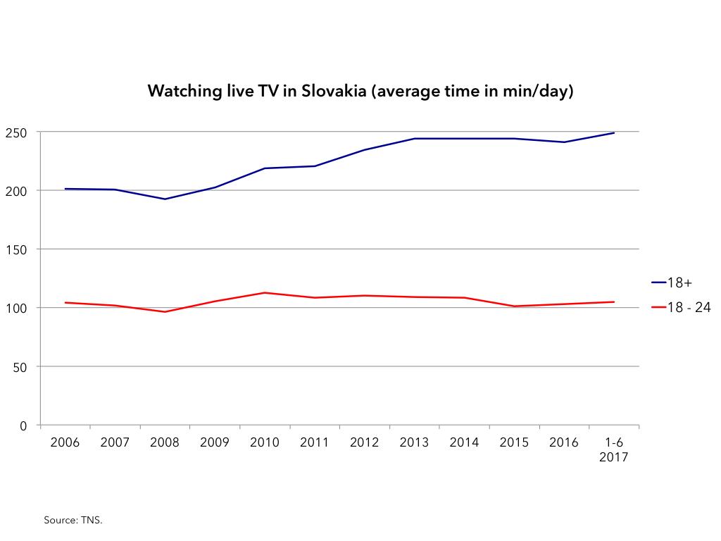 TV-Slovakia-time