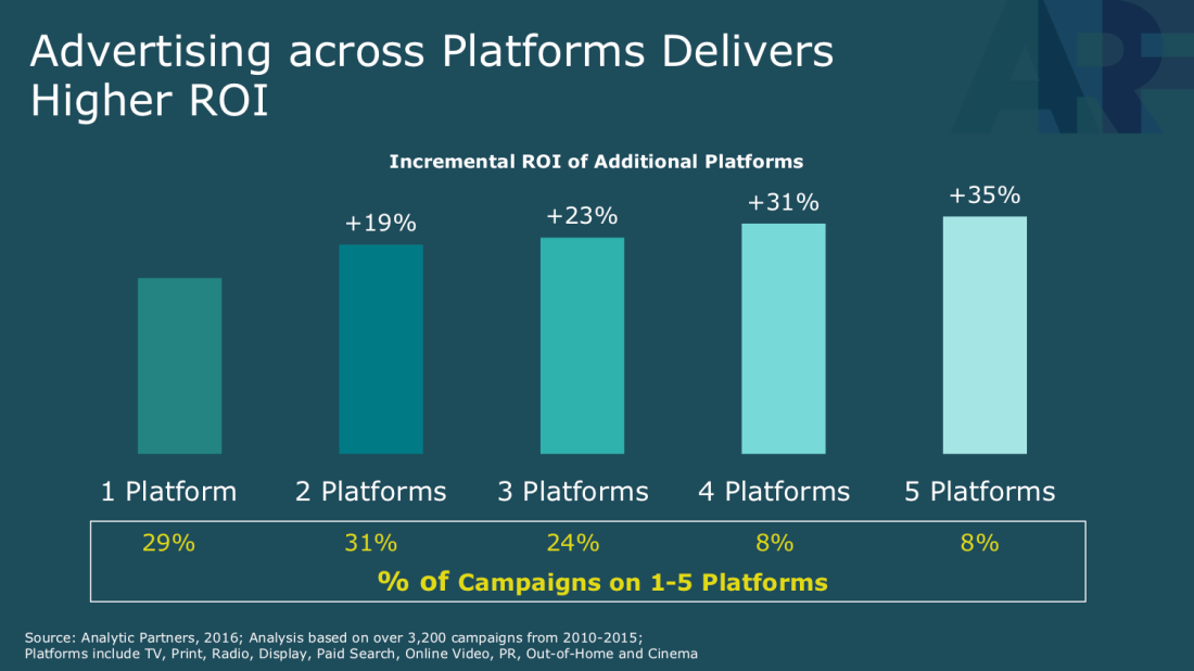 Advertising-across-platforms
