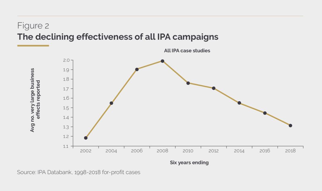 IPA-effectiveness